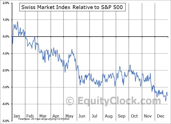 Swiss Market Index SMI Seasonal Chart | Equity Clock