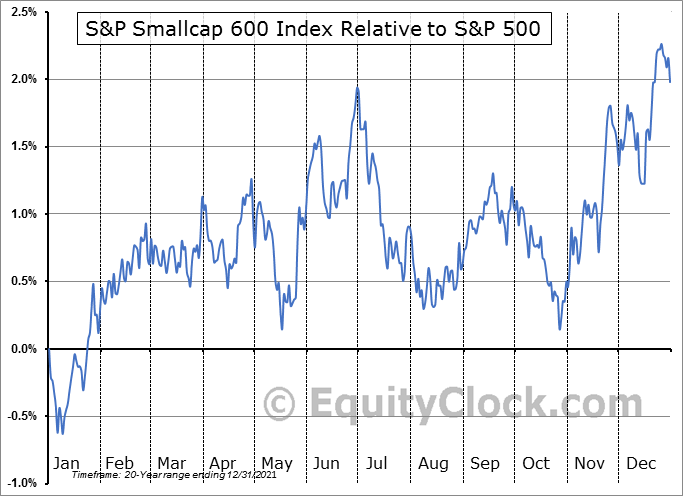 $SML Relative to the S&P 500