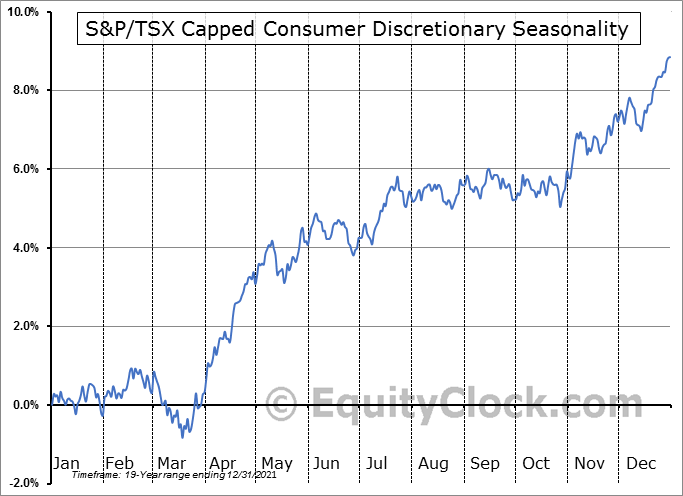 S&P/TSX Capped Consumer Discret Seasonal Chart