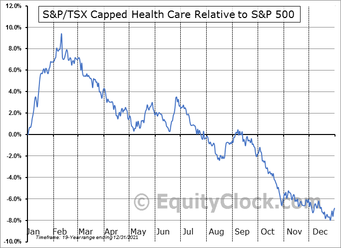 $SPTHC Relative to the S&P 500