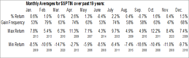 $SPTIN Monthly Averages