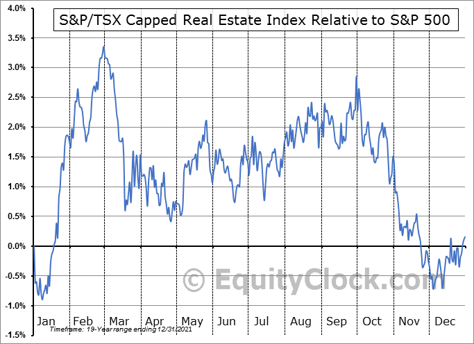 http://charts.equityclock.com/seasonal_charts/indexes/$SPTRE_RelativeToSPX.PNG