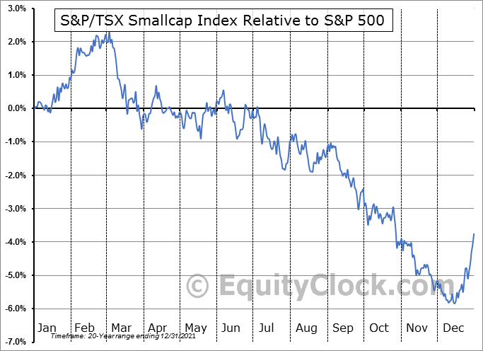 $SPTSES Relative to the S&P 500