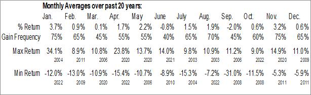 $SPTTK Monthly Averages