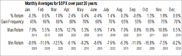 $SPX Monthly Averages