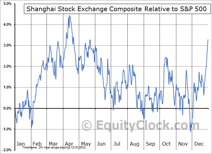 $SSEC Relative to the S&P 500