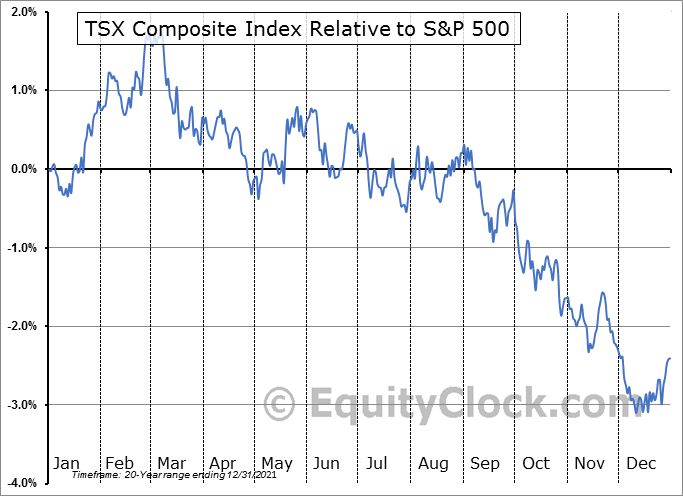 $TSX Relative to the S&P 500