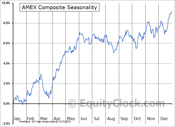 AMEX COMPOSITE INDEX Seasonal Chart