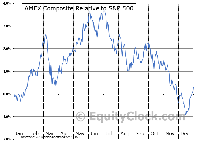 $XAX Relative to the S&P 500