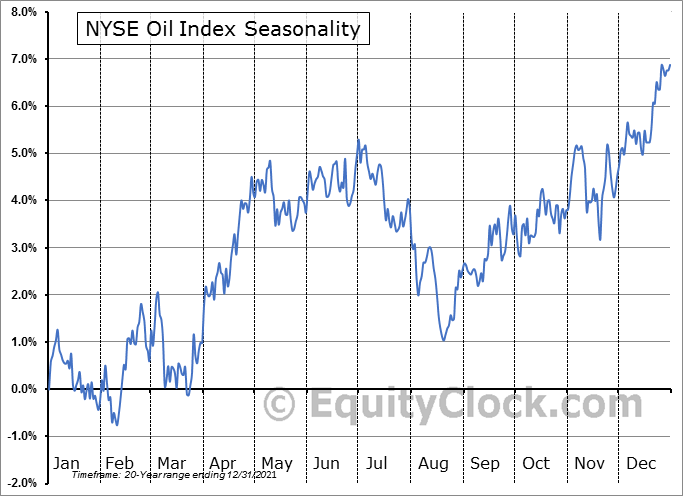 AMEX OIL INDEX Seasonal Chart