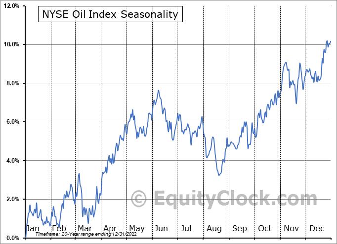 AMEX OIL INDEX Seasonal Chart | Equity Clock
