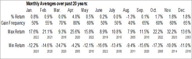 $XOI Monthly Averages