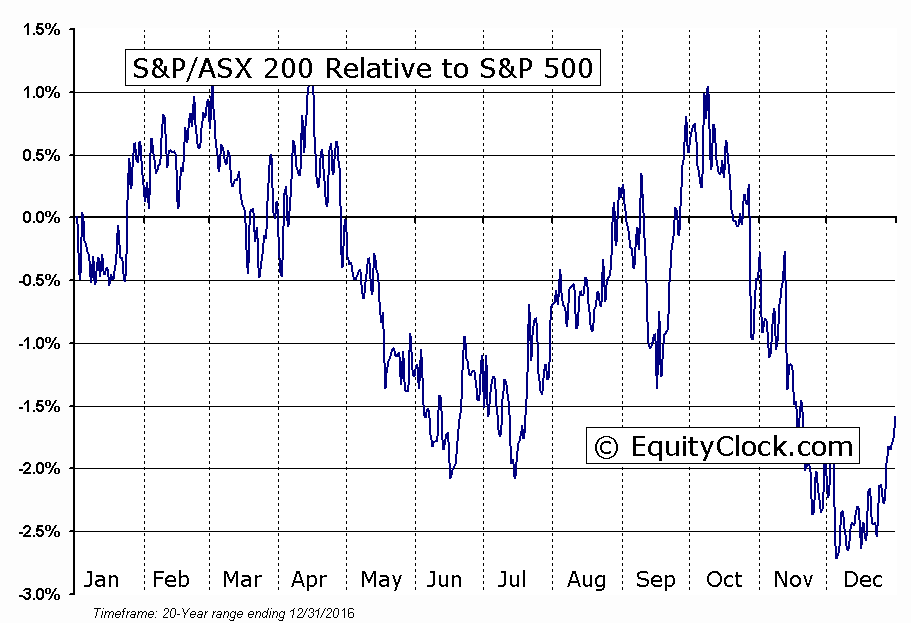 ^AXJO Relative to the S&P 500