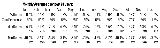 ^AXJO Monthly Averages