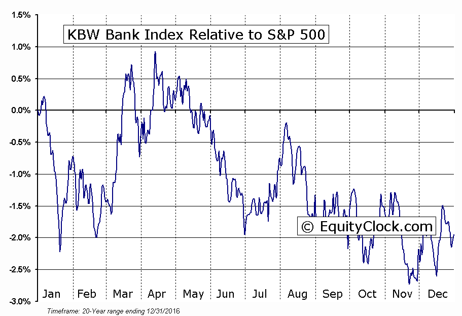 ^BKX Relative to the S&P 500