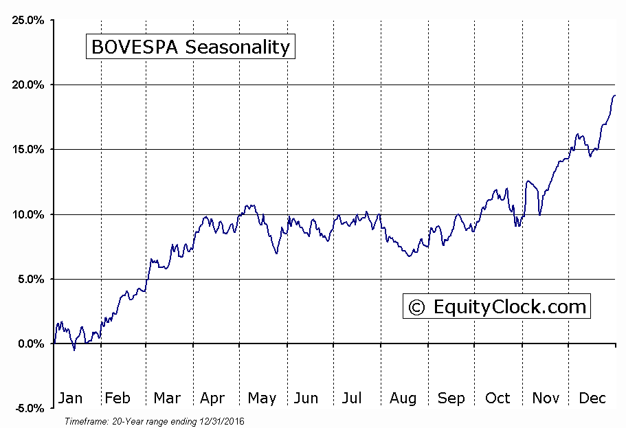 BOVESPA Seasonal Chart