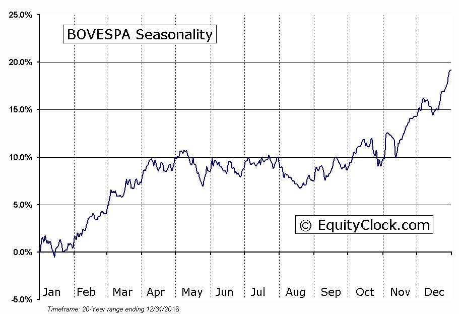 BOVESPA Seasonal Chart