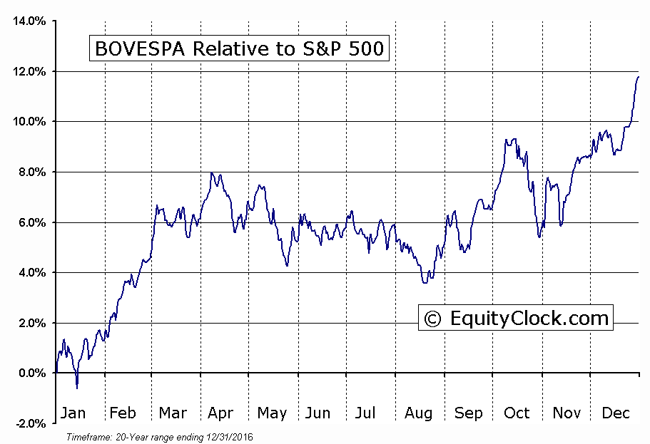 ^BVSP Relative to the S&P 500