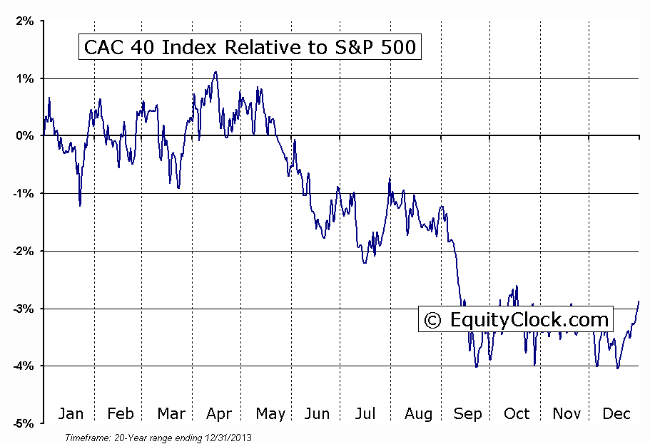 ^FCHI Relative to the S&P 500