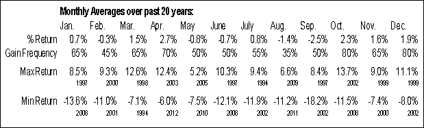 ^FCHI Monthly Averages