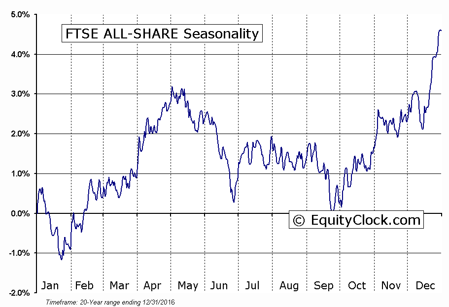 FTSE ALL-SHARE Seasonal Chart
