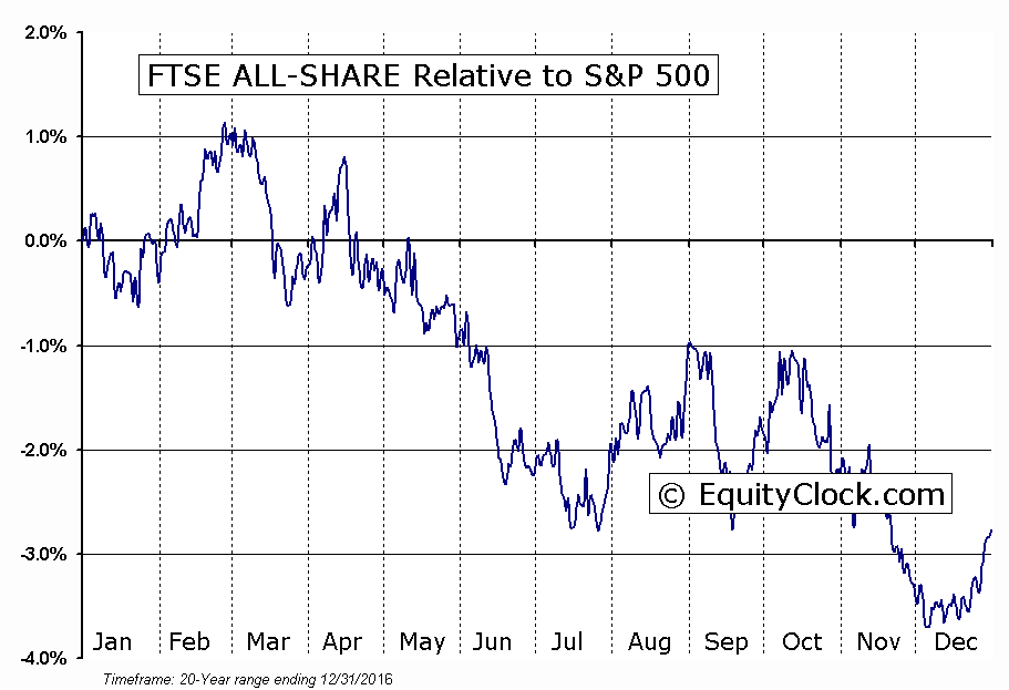^FTAS Relative to the S&P 500