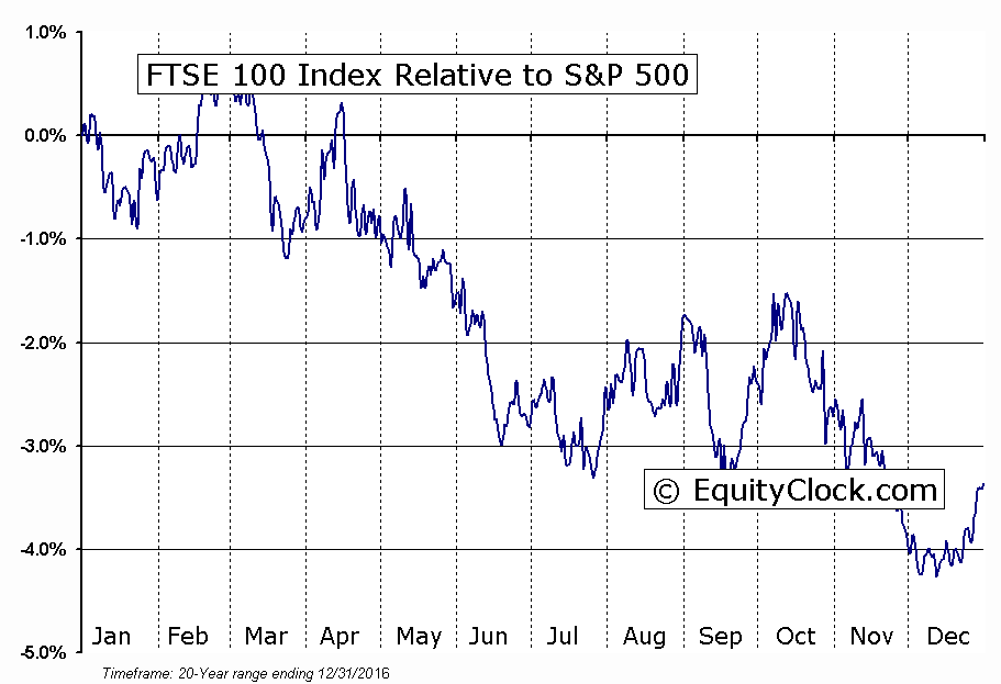 ^FTSE Relative to the S&P 500
