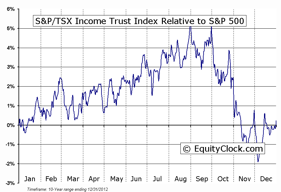 ^GSPRTCM Relative to the S&P 500
