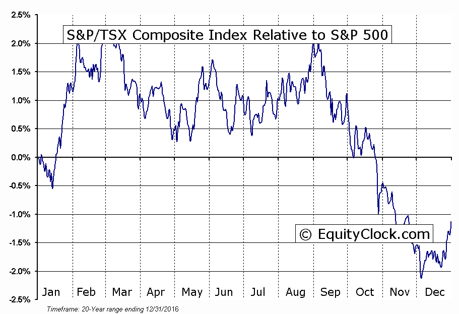 ^GSPTSE Relative to the S&P 500
