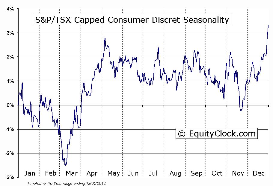 S&P/TSX Capped Consumer Discret Seasonal Chart