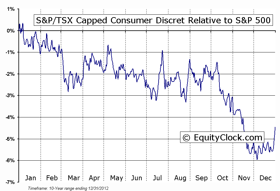 ^GSPTTCD Relative to the S&P 500