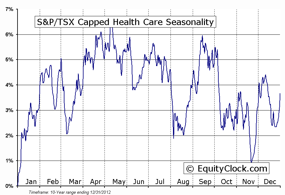 S&P/TSX Capped Health Care Seasonal Chart