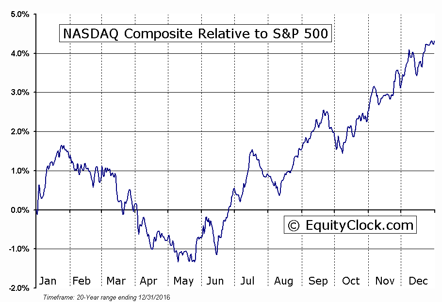 ^IXIC Relative to the S&P 500
