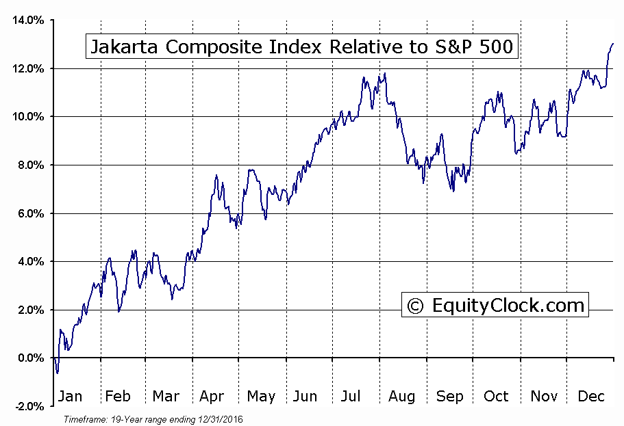 ^JKSE Relative to the S&P 500