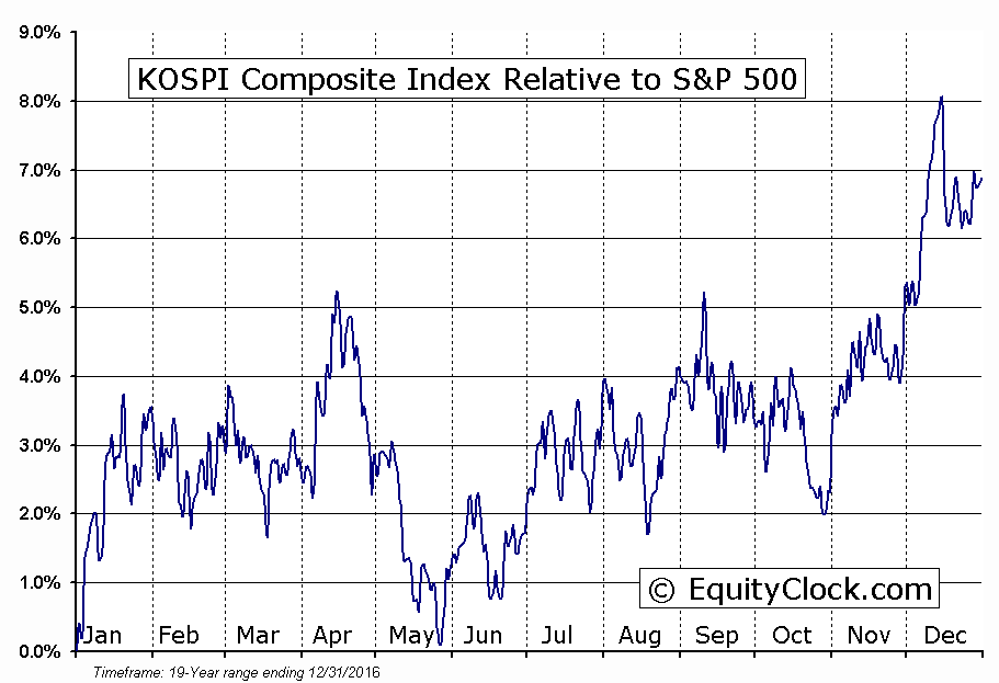 ^KS11 Relative to the S&P 500