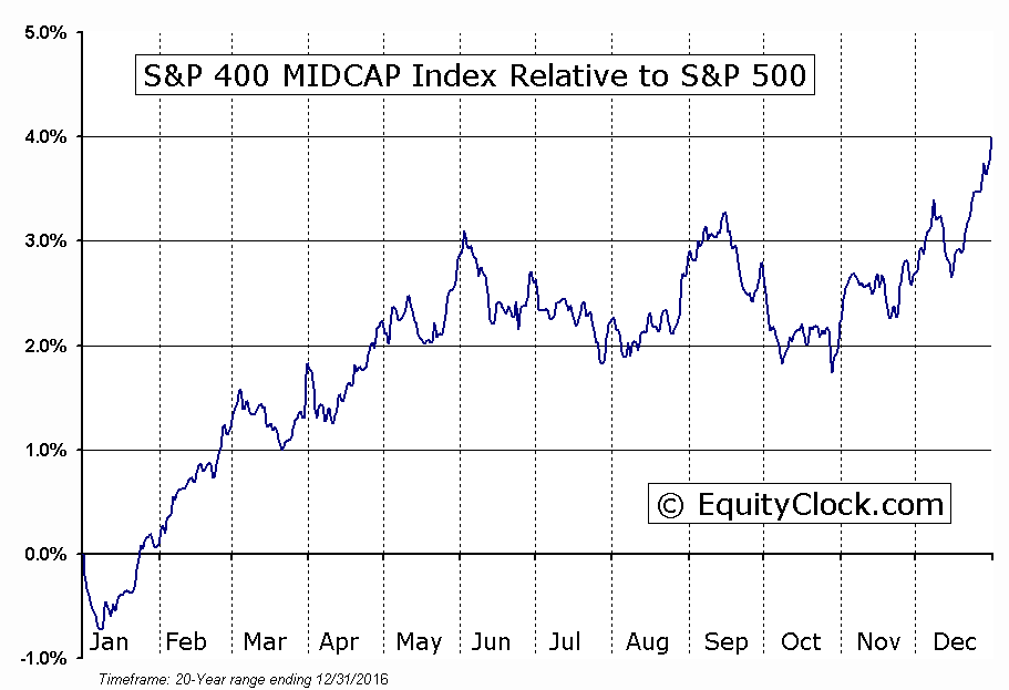^MID Relative to the S&P 500