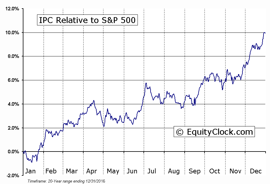 ^MXX Relative to the S&P 500