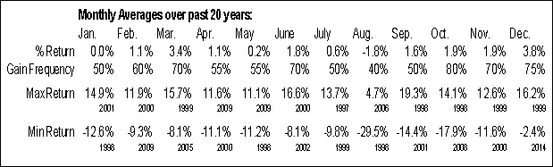 ^MXX Monthly Averages
