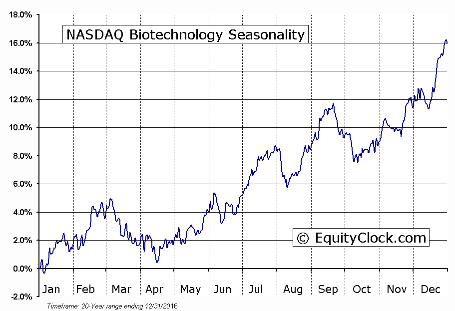 NASDAQ Biotechnology Seasonal Chart