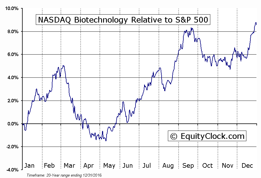 ^NBI Relative to the S&P 500