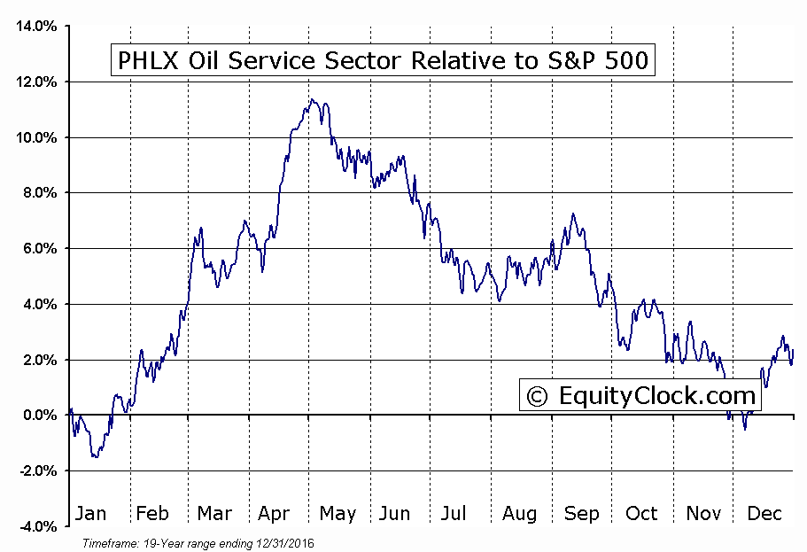 ^OSX Relative to the S&P 500