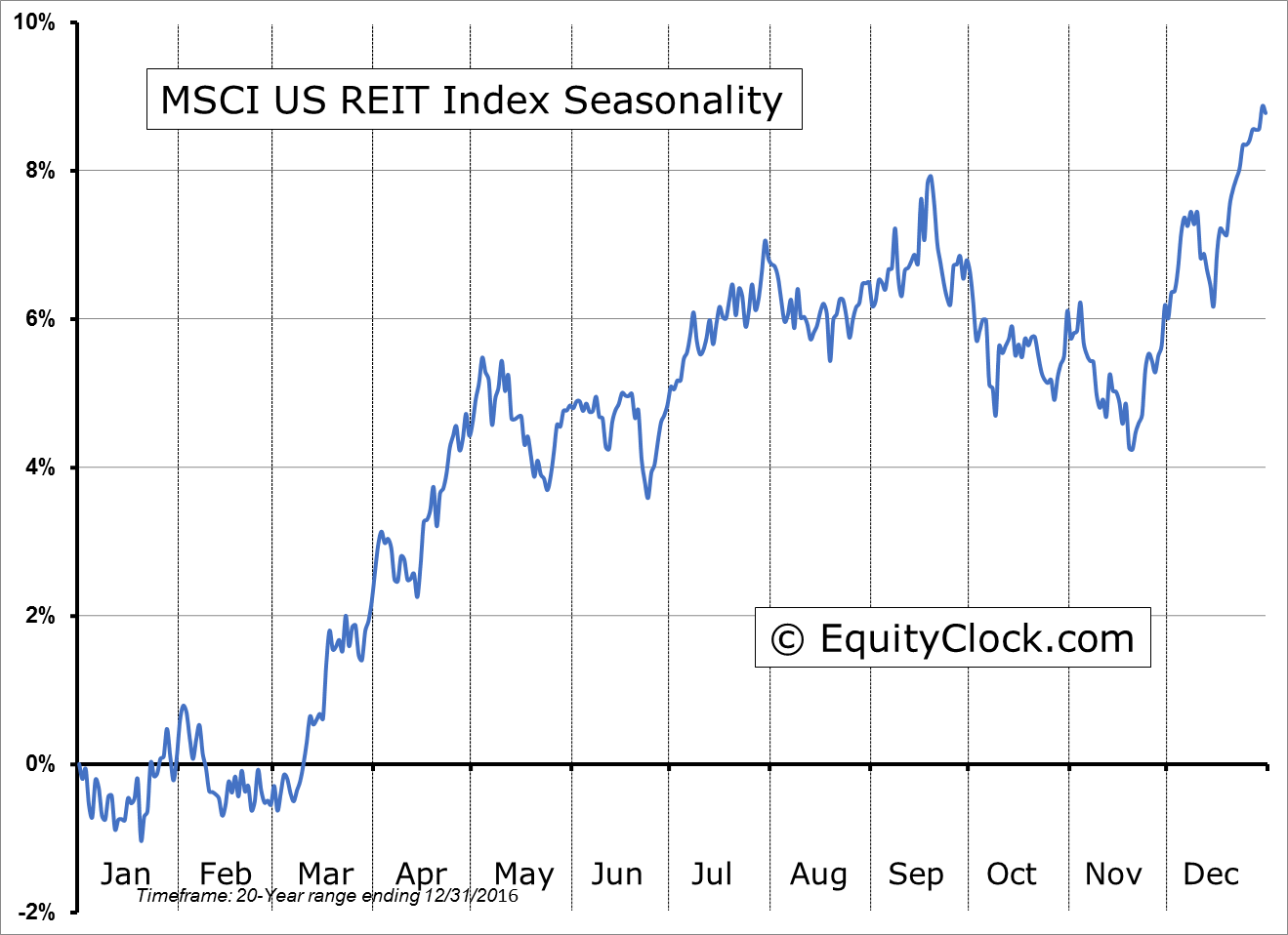 MSCI US REIT Index Seasonality