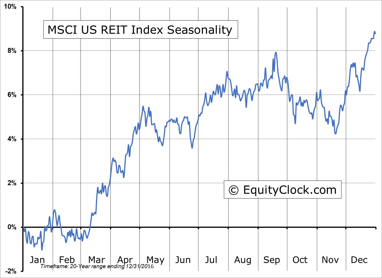 MSCI US REIT Index Seasonality