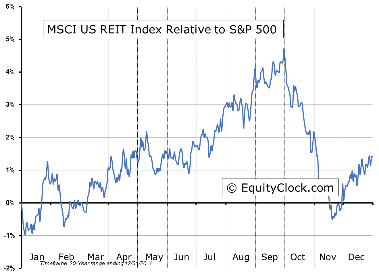 ^RMZ Relative to the S&P 500