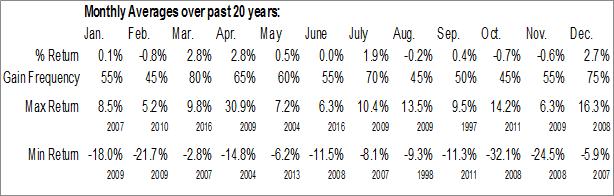 Monthly Seasonal MSCI US REIT Index