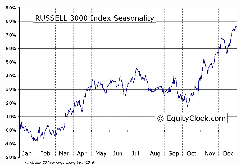 RUSSELL 3000 Index Seasonal Chart