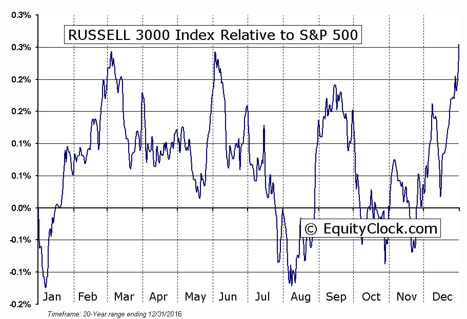 ^RUA Relative to the S&P 500