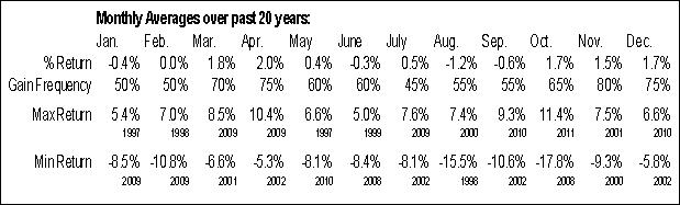 ^RUA Monthly Averages