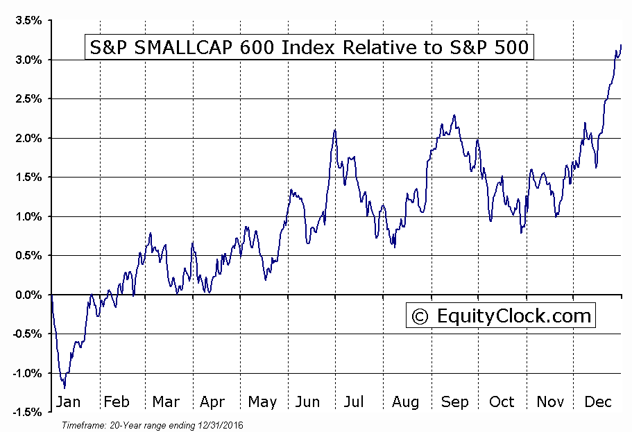 ^SML Relative to the S&P 500