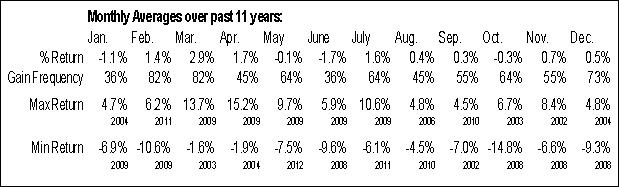 ^SPTTFS Monthly Averages